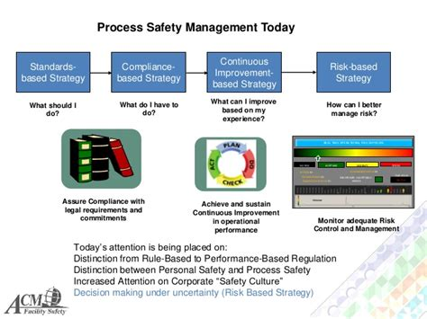 Process Safety Management System Process Safety Management Plan Template