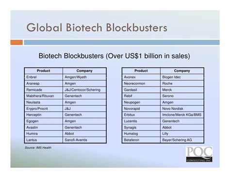 j dietary supplements impact factor global trends development in biopharmaceutical contract