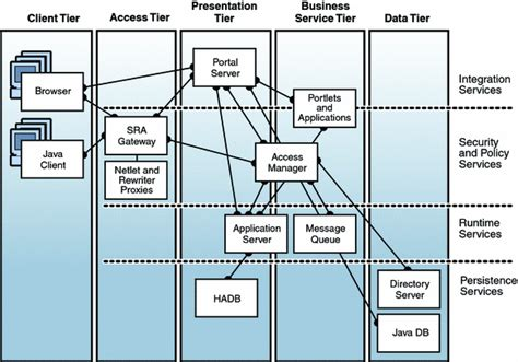 application logical architecture diagram logical architecture diagram sun java system reference