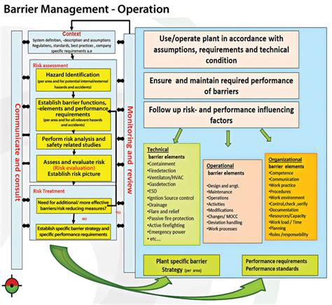 Leading Process Safety Kpis Enhance Barrier Management On