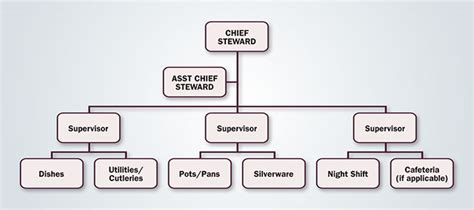 layout of kitchen stewarding department stewards of cleanliness upkeeping mise en place