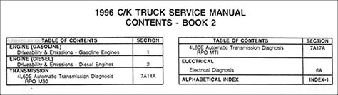 service manual car maintenance manuals 1996 chevrolet suburban 1500 seat position control service manual 1996 gmc suburban 1500 workshop manual free downloads service manual car