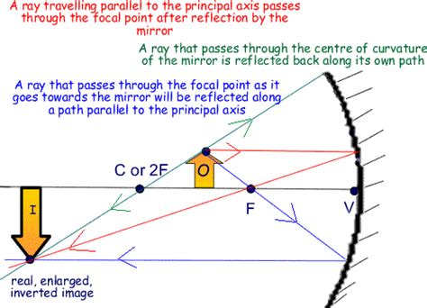 converging mirror diagram concave mirrors