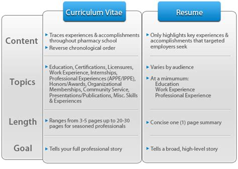 Resume Or Cv Difference Curriculum Vitae