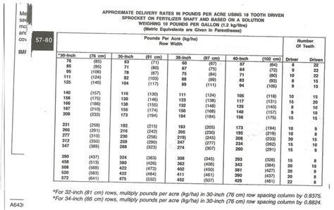 Deere Planter Plates Chart by 7000 Jd Planter Liq Fert Rate Chart Implement Alley