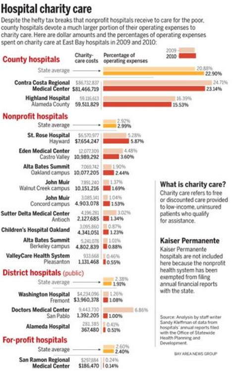 alta bates emergency room hospitals carry burden of charity care despite big tax breaks for nonprofits center for