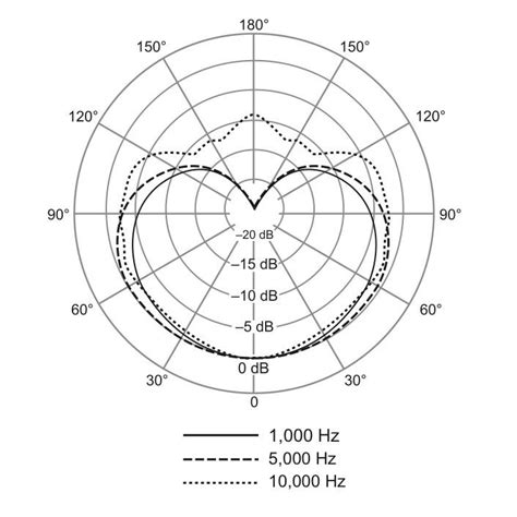 Condenser Microphone Alctron Mc001 Cardioid Polar Pattern shure sm35 xlr cardioid condenser microphone wireframe headset windscreen pre ebay