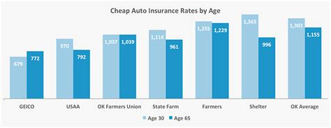 Cars With Cheapest Insurance Rates by Who Has The Cheapest Auto Insurance Quotes In Oklahoma
