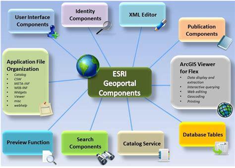 Ijgi Free Full Text A Collaborative Geospatial