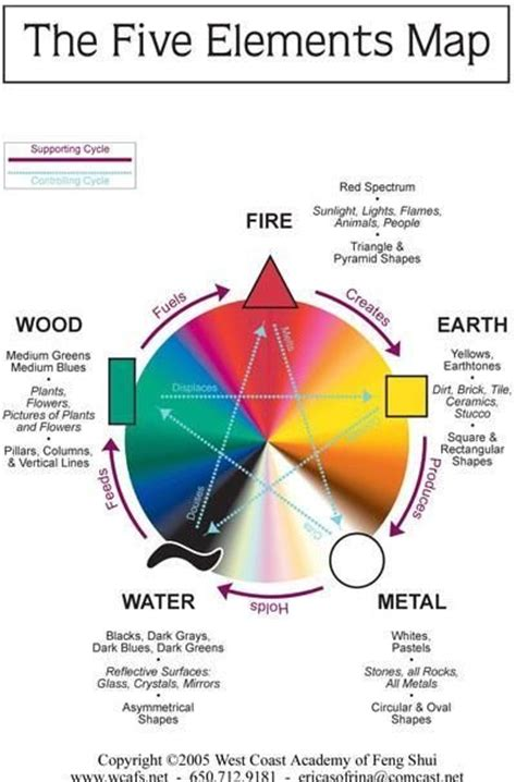 five elements of wu xing chinese 五行 pinyin wǔ x 237 ng the five elements are used