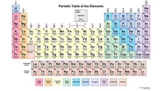colors of elements printable periodic tables science notes and projects