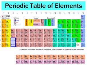 Names On Periodic Table by Periodic Table With Names Articlefind