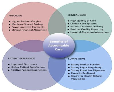 Accountable Care Model