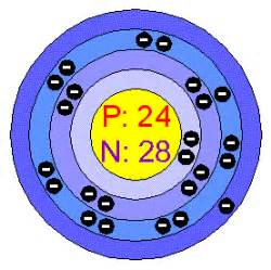 Chromium Protons Chemical Elements Chromium Cr