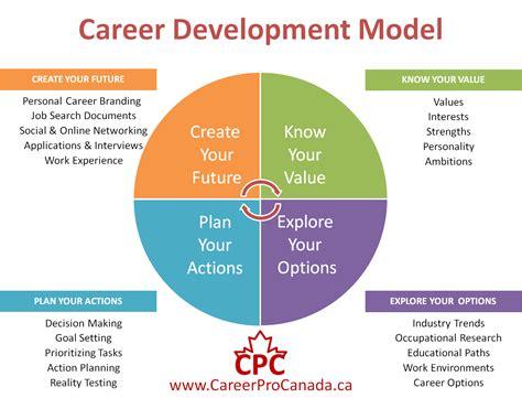 Personal Development Plan Exles Business Matter - Arsip.tembi.net