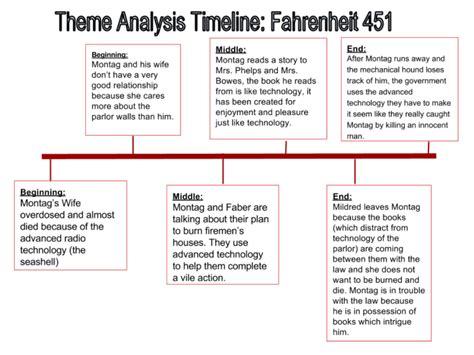 theme analysis of fahrenheit 451 brayden s reading blog fahrenheit 451 theme analysis