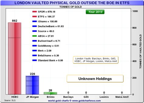 etf banks central bank gold at the bank of ronan manly