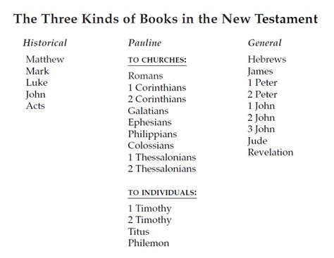 visual outline charts of the new testament books new testament books pictures to pin on pinsdaddy