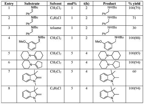 h nmr spectrum table nmr spectroscopy chart pixshark com images