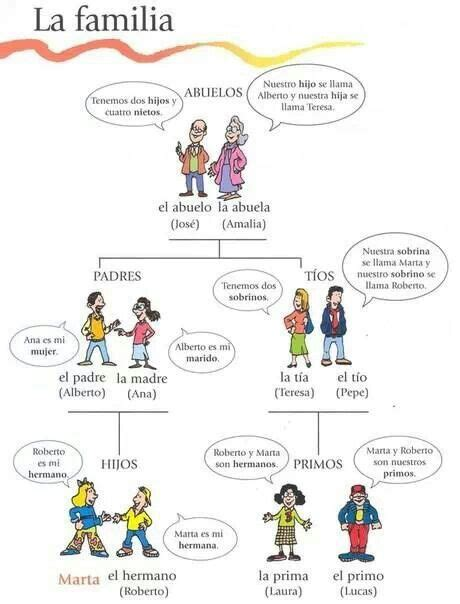 La Familia Worksheets by La Familia Family