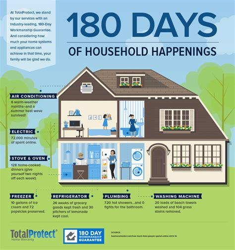 180 day repair guarantee totalprotect home warranty