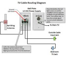 rv net open roads forum tech issues how to trace tv coax line