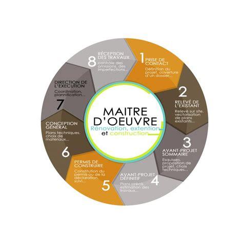 Maitre D Oeuvre Rennes by Maitre D Oeuvre Rennes Maitre D 39 Oeuvre Rennes Et 35