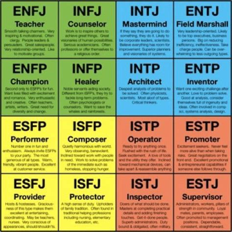 myers briggs letters how myers briggs can help you in creating an original 1506