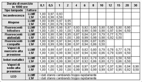lumen lade incandescenza tabella fattori di utilizzazione lade resilienza fiducia