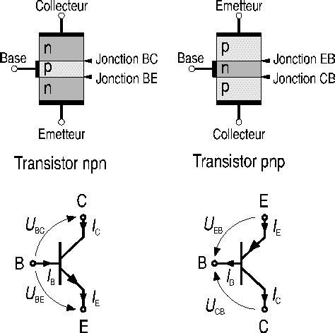 transistor npn ou pnp cours de g 233 nie 233 lectrique du semi conducteur au transistor le transistor bipolaire d 233 finitions
