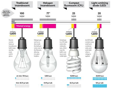 Led Light Bulb Ratings How To Buy A Better Lightbulb Scientific American