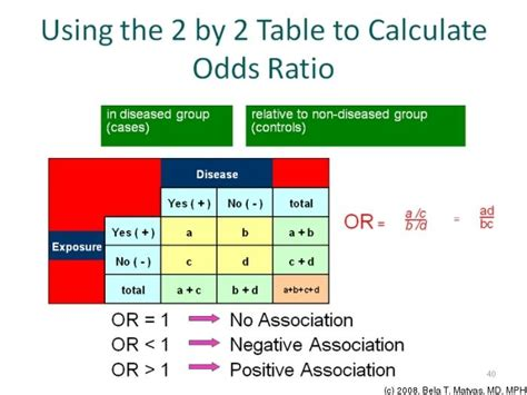 Ratio Table by Two By Two Table Analysis Including Chi Square