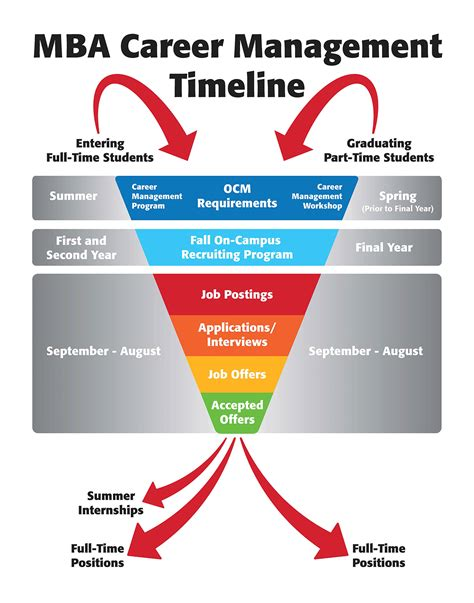 Mba Application Timeline by Career Management Rutgers Business School Newark And New