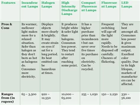 disadvantages of led light bulbs pros and cons of led lights decoratingspecial com