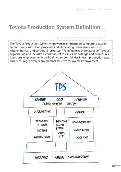 Toyota Production Team Member Description The Toyota Production System Tmhe Offers Respect