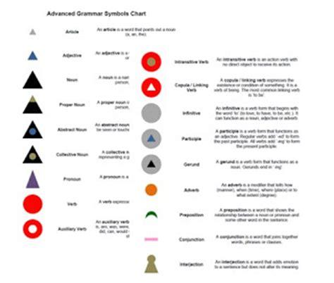 printable montessori grammar symbols the learning ark elementary montessori upper