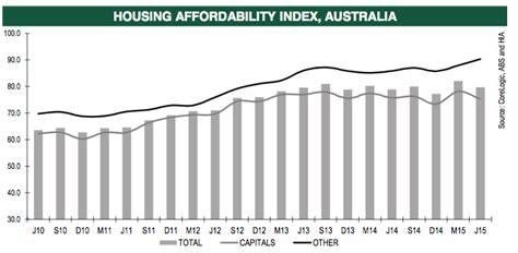housing affordability index strongest property market last month was melbourne july 31 2015
