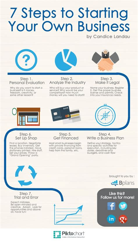 How To Start A Decorating Business From Home by 7 Steps To Starting Your Own Business Bplans
