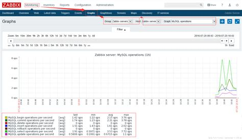 tutorial zabbix 3 0 zabbix 3 0 3 使用自带模板监控 mysql 开源中国社区