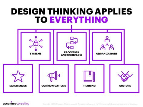 design thinking accenture design thinking in pensions putting people at the heart