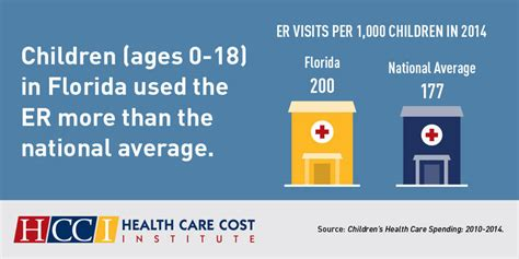 Aetna Emergency Room by Florida More Likely To Go To The Emergency Room