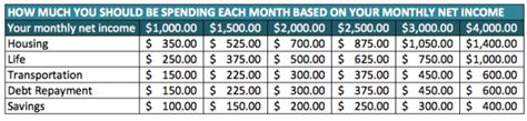 how much of your income should you spend on housing the ideal household budget for spending save spend