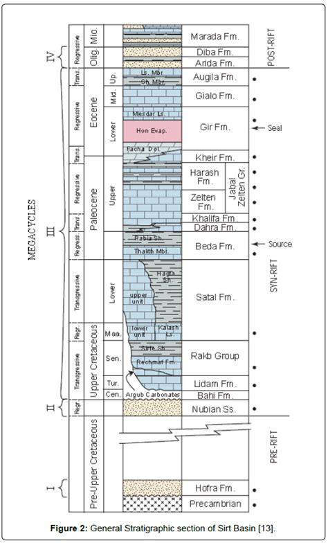 Stratigraphic Section by Lithology Investigation Of Shaly Sand Reservoir By Using