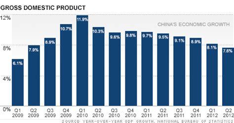 China Economic Calendar Economic Data Release Calendar Work In The