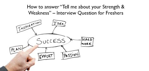 best way to answer strengths and weaknesses interview question for job