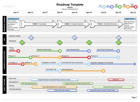 process road map templates roadmap template with pest business documents uk
