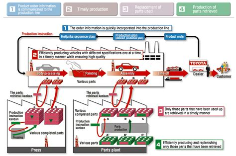 product layout of toyota illustration of the toyota production system agile lean