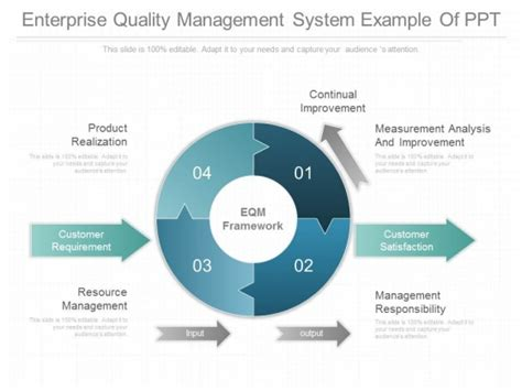 Diagram Quality Management System Images How To Guide Quality Powerpoint