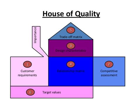 house of quality layout house of quality