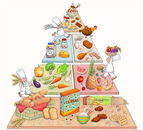alimentare sinonimo pir 226 mide alimentar conceito o que 233 significado